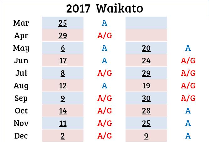 waikato